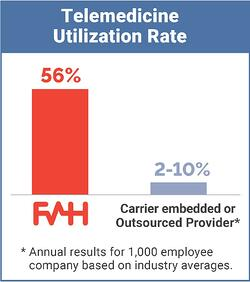 Utilization_Rate_Graphic_073119_med